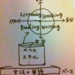 英語のスキル4象限+2