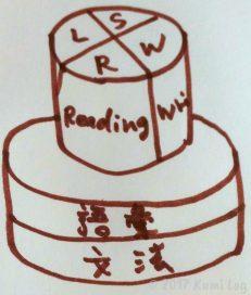 英語の4スキルと2ベースの図