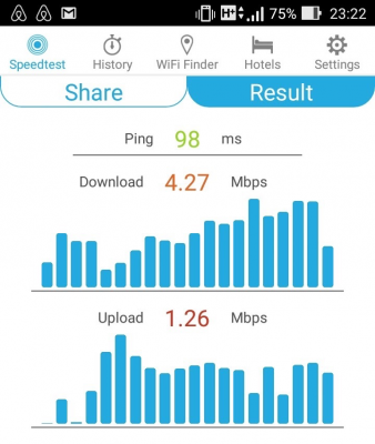 ベトナム・Mobifoneスピード計測(2016年4月)