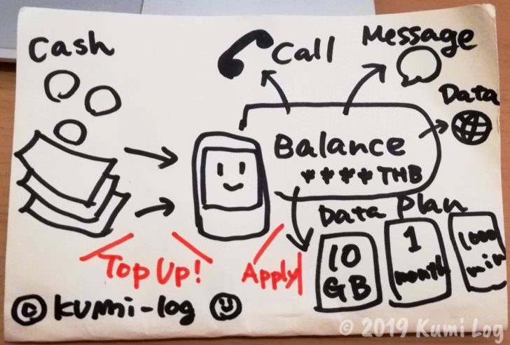 プリペイドSIMカードのシステム図解