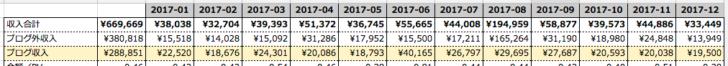 2017年の収入集計