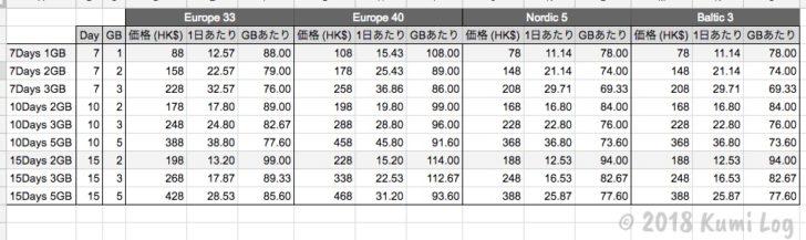 AIR SIMのヨーロッパ系パッケージ価格比較