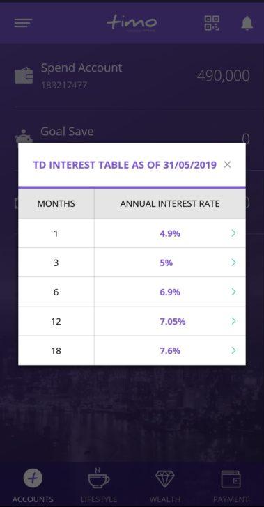 Timoの定期預金利率表